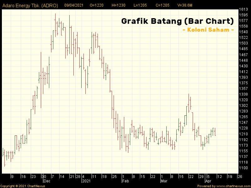 Contoh Bar Chart