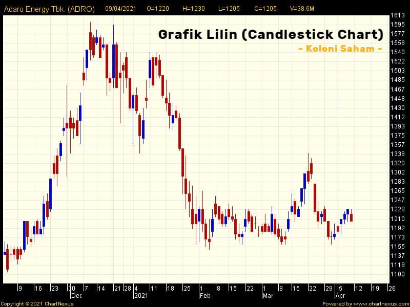 Contoh Candlestick Chart