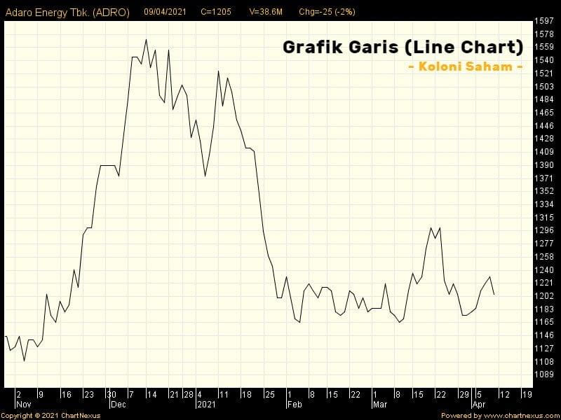 Contoh Line Chart